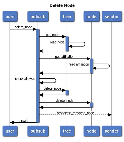 PubSub Plugin Development | ejabberd Docs